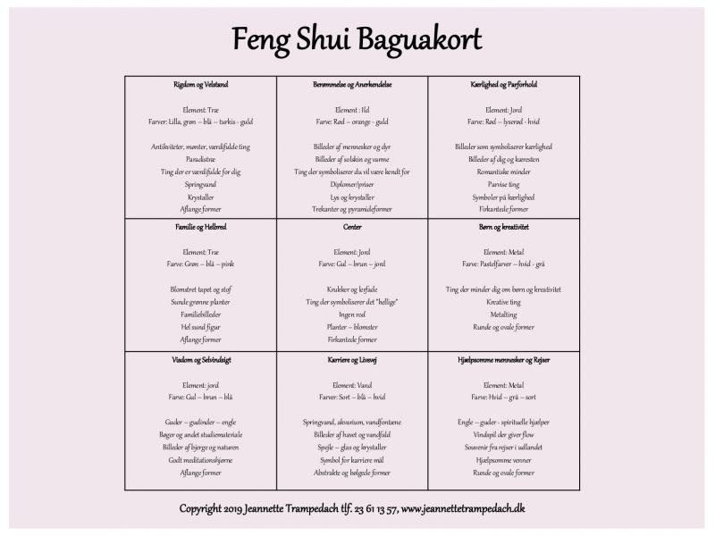 Feng shui baguakort - Opdeling af din bolig i de ni livsområder